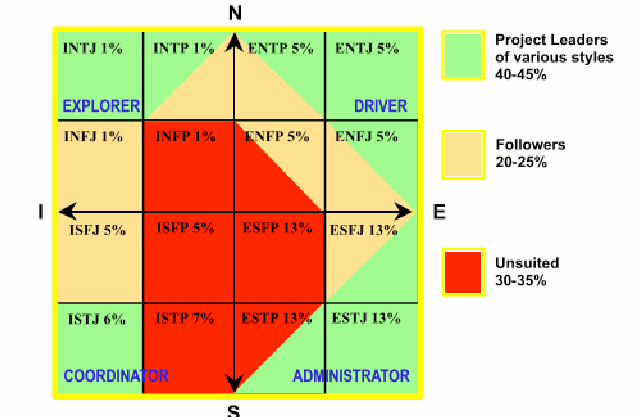 mathcing the project managers leadership styles
