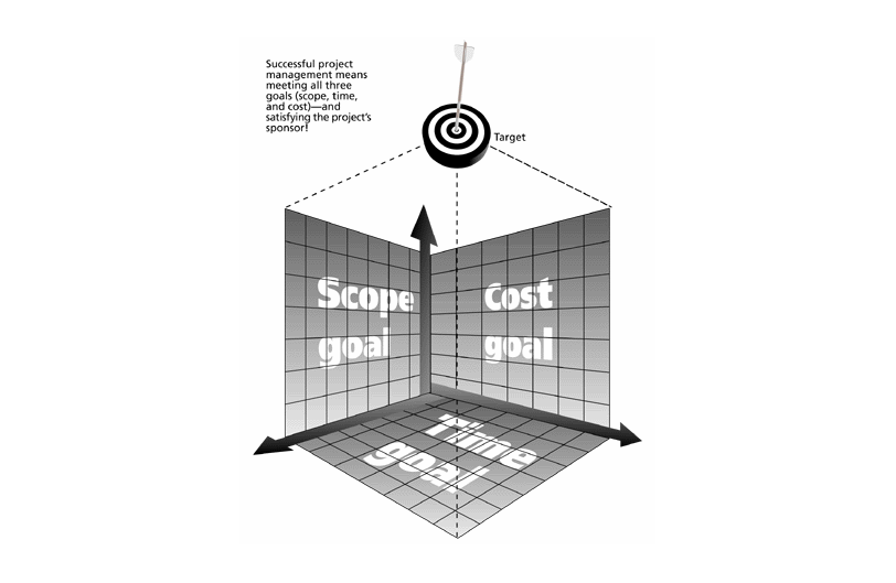 triple constraint This is a two-part article for localization and other project managers about planning and managing projects to the triple constraint with an equal focus on your organization's specific business objectives for a given project.