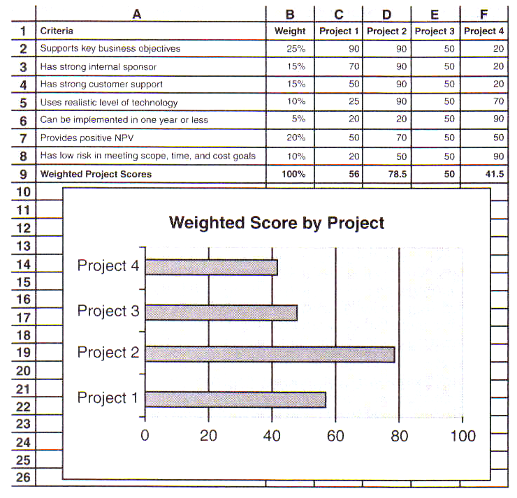 weighted scoring model View prm300- weighted scoring model (herrera) (1)xlsx from prm 300 at ashford university title of your scoring model name: jael herrera date: 13 november 2017 overview: this weighted scoring model.